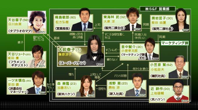 ハケンの品格2007特別編相関図