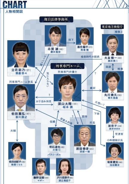 99.9刑事専門弁護士SEASON1特別編相関図